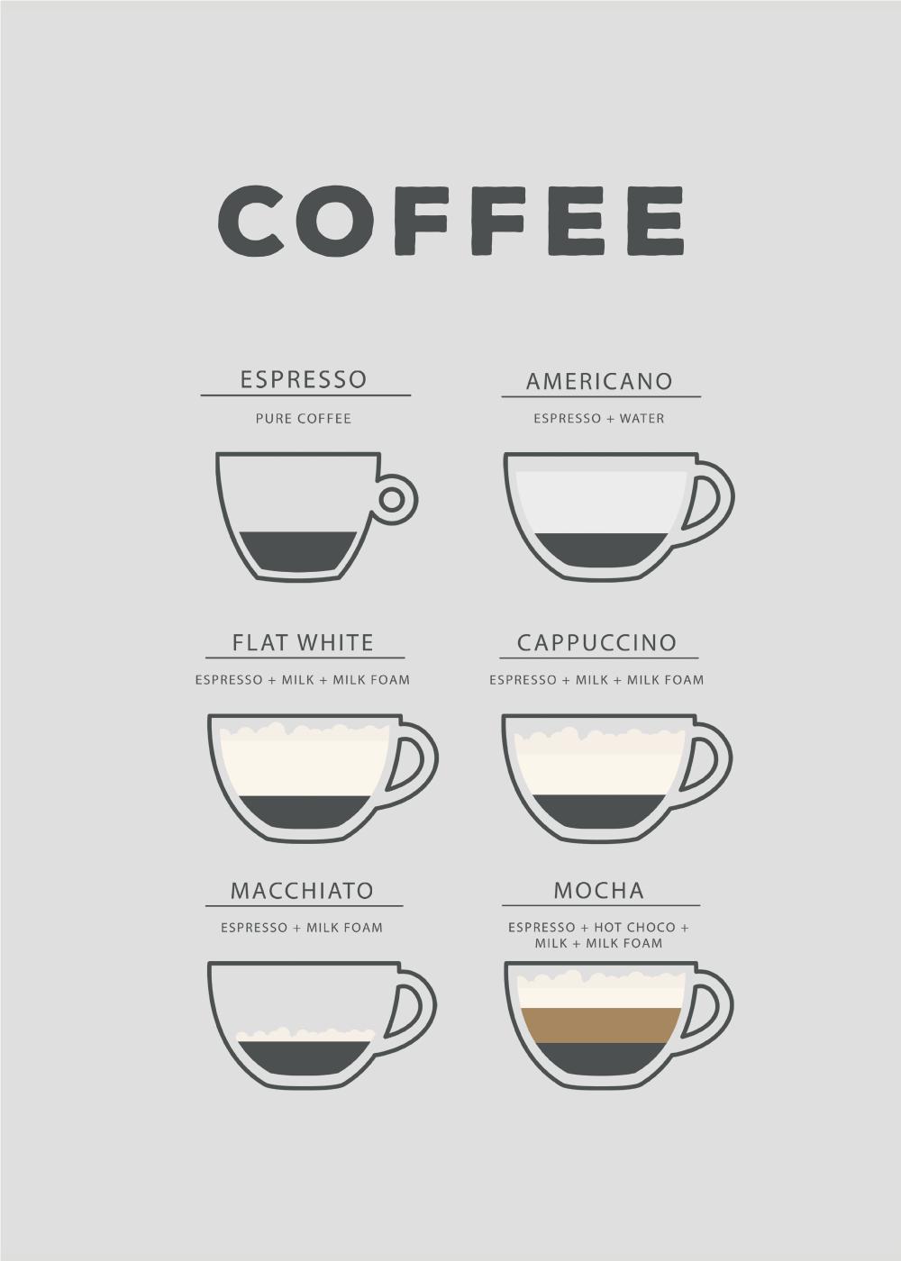 Billede af Kaffe plakat - Coffee guide