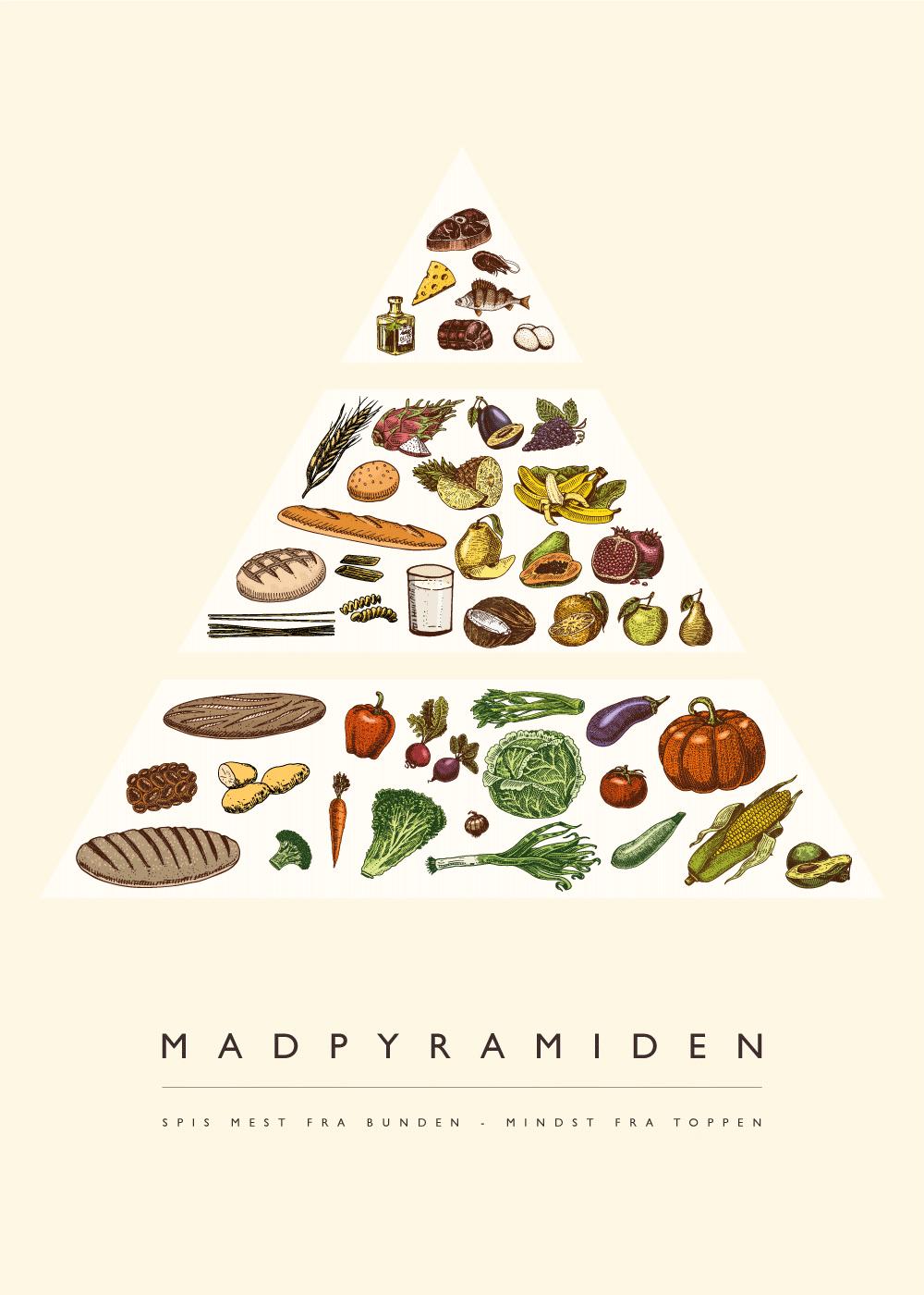 Billede af Madpyramiden plakat - Køkken plakat