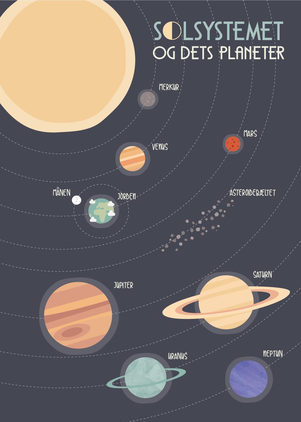 Solsystemet - Planet plakat til børn